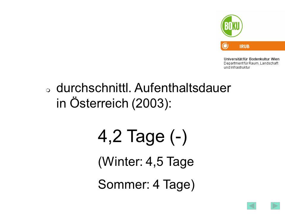 Universität für Bodenkultur Wien Department für Raum, Landschaft und Infrastruktur IRUB 53 durchschnittl. Aufenthaltsdauer in Österreich (2003): 4,2 T