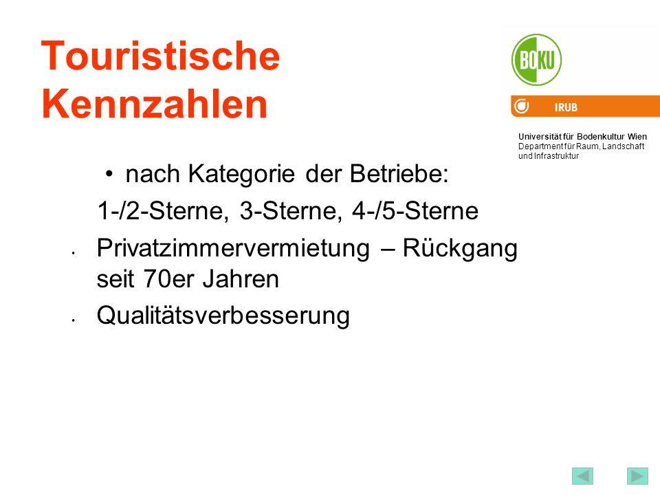 Universität für Bodenkultur Wien Department für Raum, Landschaft und Infrastruktur IRUB 55 Touristische Kennzahlen nach Kategorie der Betriebe: 1-/2-S