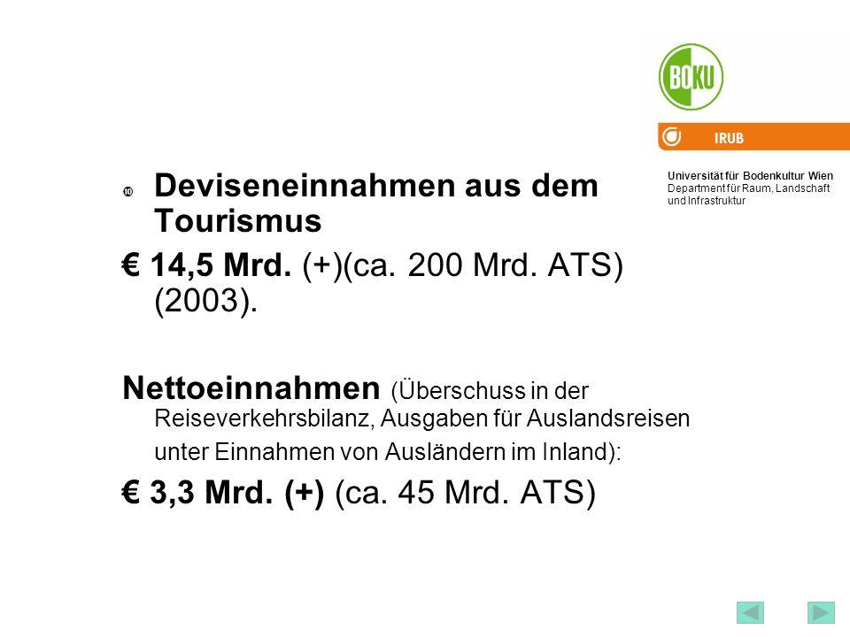 Universität für Bodenkultur Wien Department für Raum, Landschaft und Infrastruktur IRUB 70 Deviseneinnahmen aus dem Tourismus 14,5 Mrd. (+)(ca. 200 Mr