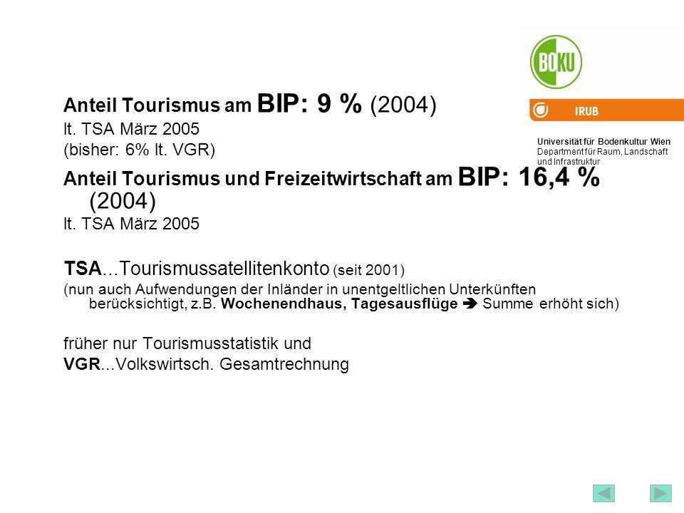 Universität für Bodenkultur Wien Department für Raum, Landschaft und Infrastruktur IRUB 72 Anteil Tourismus am BIP: 9 % (2004) lt. TSA März 2005 (bish