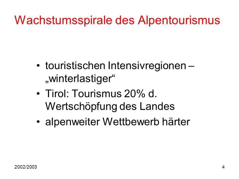 2002/20034 Wachstumsspirale des Alpentourismus touristischen Intensivregionen – winterlastiger Tirol: Tourismus 20% d.