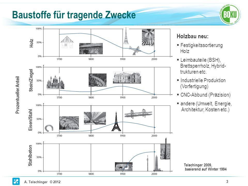 A. Teischinger © 2012 3 Baustoffe für tragende Zwecke Prozentueller Anteil Holz Stein/Ziegel Eisen/Stahl Stahlbeton Teischinger 2009, basierend auf Wi