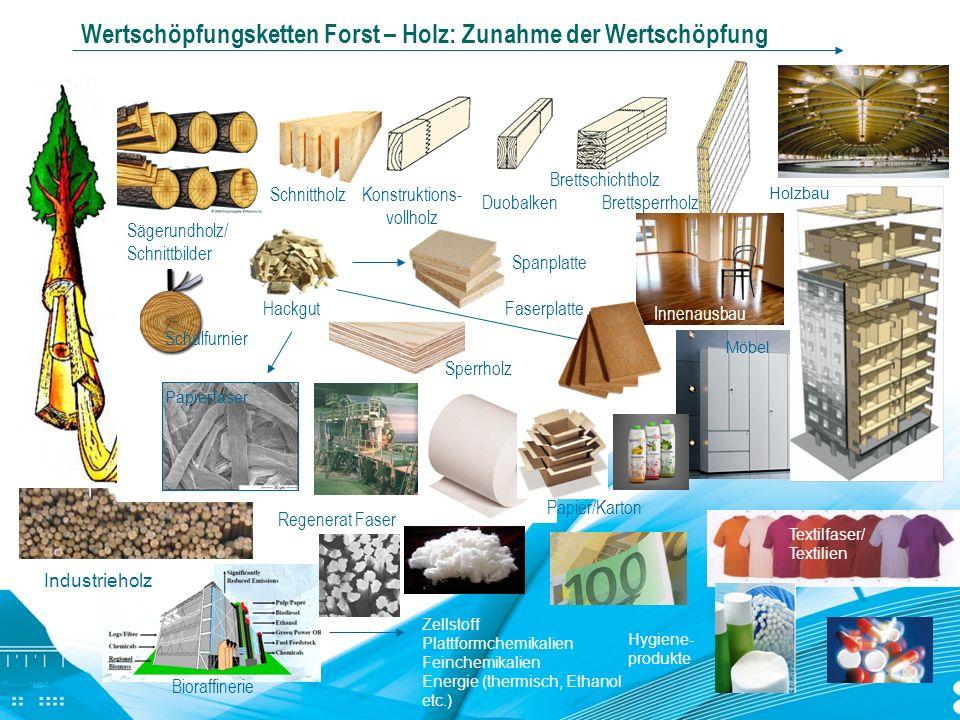 Wertschöpfungsketten Forst – Holz: Zunahme der Wertschöpfung Hackgut Regenerat Faser Spanplatte Faserplatte Sperrholz Sägerundholz/ Schnittbilder Schn