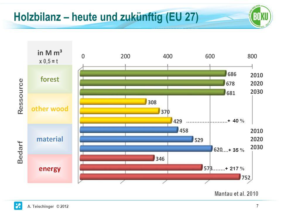 A. Teischinger © 2012 7 Holzbilanz – heute und zukünftig (EU 27) Mantau et al. 2010 x 0,5 = t Bedarf Ressource ……..+ 217 % ….+ 35 % …………………….+ 40 %