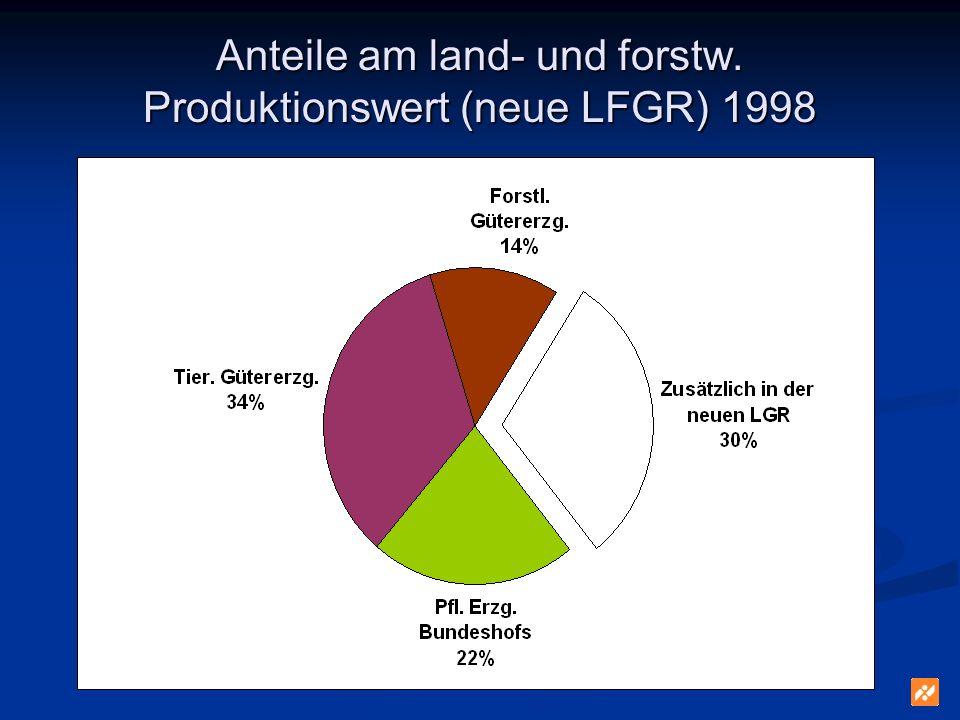 Anteile am land- und forstw. Produktionswert (neue LFGR) 1998
