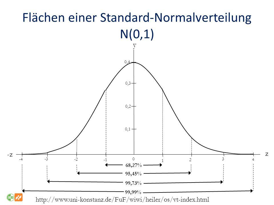Flächen einer Standard-Normalverteilung N(0,1) y -z z 0,4 0,3 0,2 0,1 -2 -3 -4 0 1 2 3 4 68,27% 95,45% 99,73% 99,99% http://www.uni-konstanz.de/FuF/wiwi/heiler/os/vt-index.html