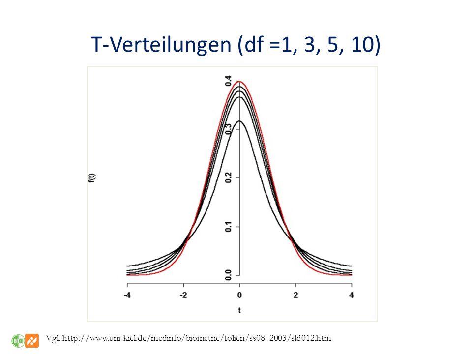 T-Verteilungen (df =1, 3, 5, 10) Vgl.