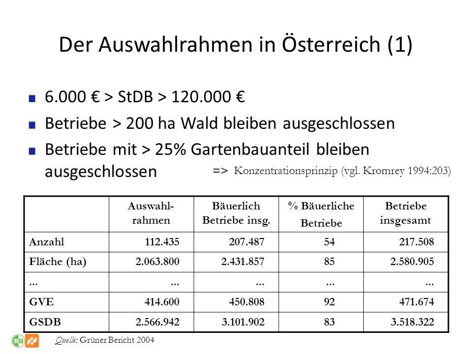 Der Auswahlrahmen in Österreich (1) 6.000 > StDB > 120.000 Betriebe > 200 ha Wald bleiben ausgeschlossen Betriebe mit > 25% Gartenbauanteil bleiben au
