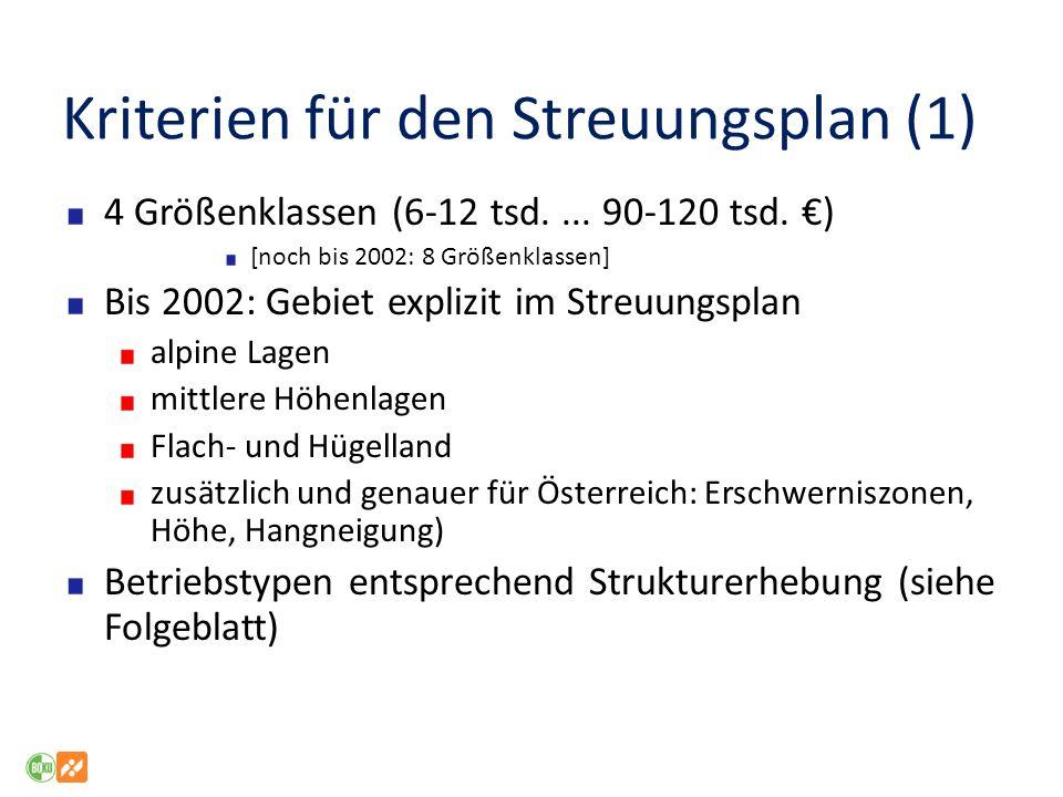 Kriterien für den Streuungsplan (1) 4 Größenklassen (6-12 tsd.... 90-120 tsd. ) [noch bis 2002: 8 Größenklassen] Bis 2002: Gebiet explizit im Streuung