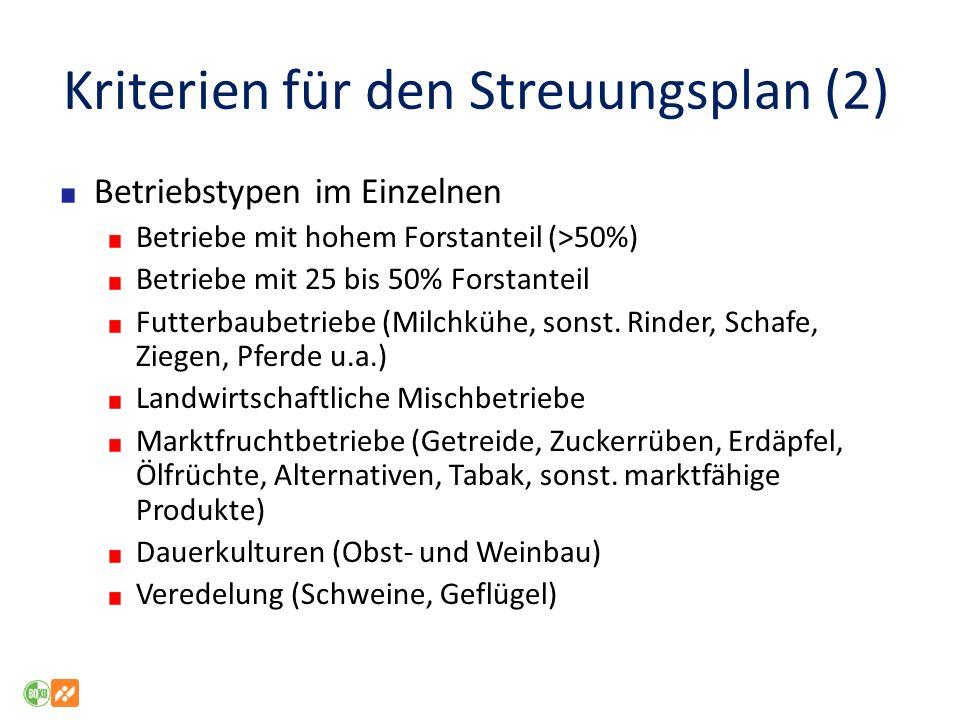 Kriterien für den Streuungsplan (2) Betriebstypen im Einzelnen Betriebe mit hohem Forstanteil (>50%) Betriebe mit 25 bis 50% Forstanteil Futterbaubetr