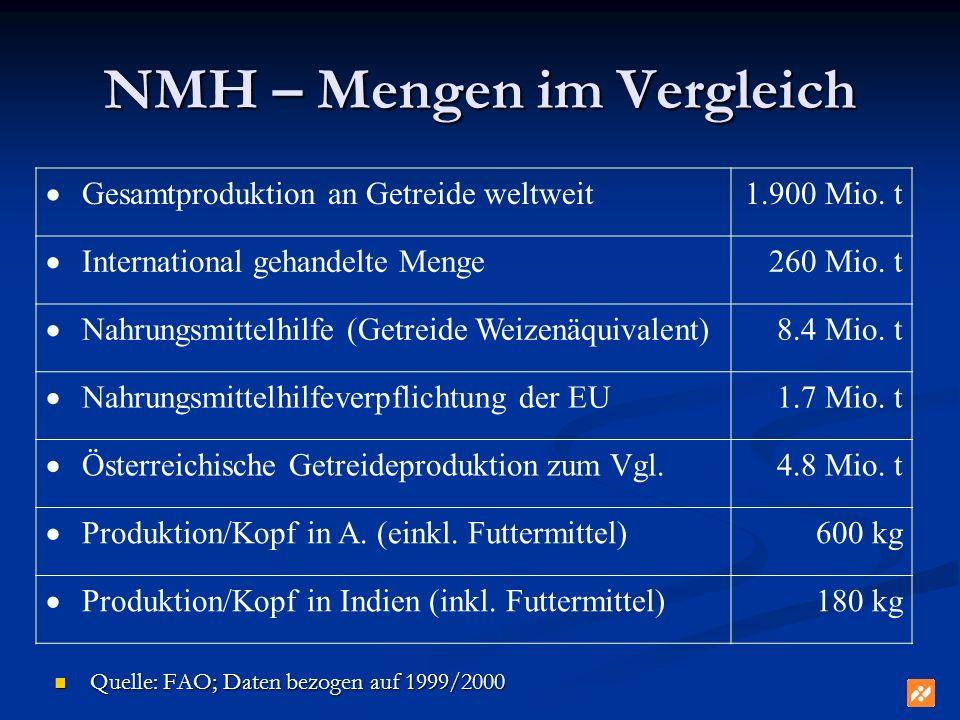 NMH – Mengen im Vergleich Quelle: FAO; Daten bezogen auf 1999/2000 Quelle: FAO; Daten bezogen auf 1999/2000 Gesamtproduktion an Getreide weltweit 1.90