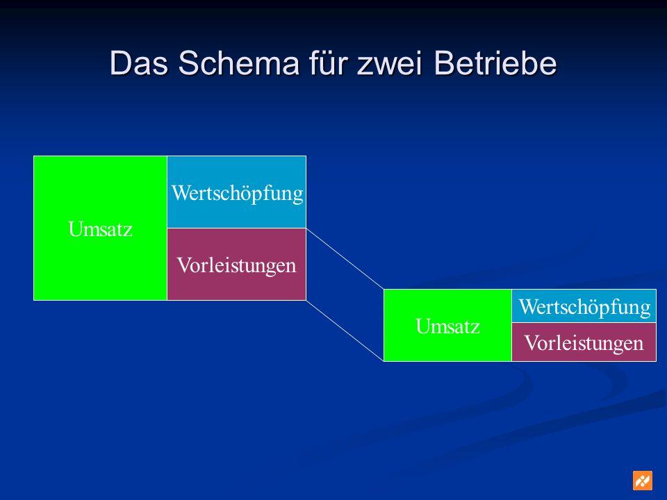 Das Schema für zwei Betriebe Umsatz Wertschöpfung Vorleistungen Umsatz Wertschöpfung Vorleistungen