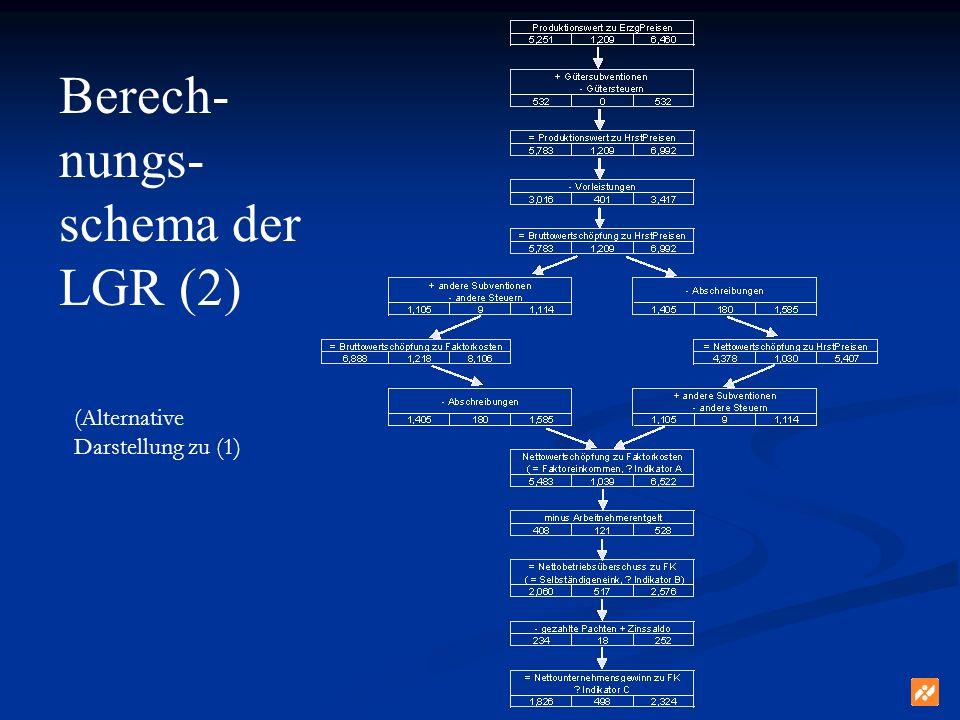 Berech- nungs- schema der LGR (2) (Alternative Darstellung zu (1)