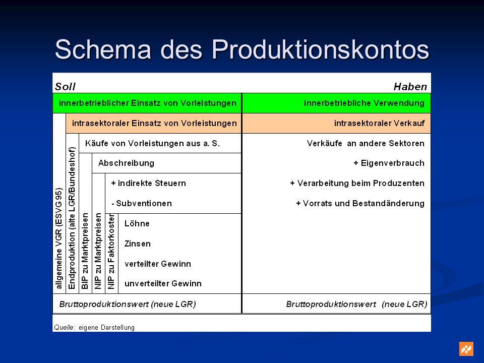 Schema des Produktionskontos