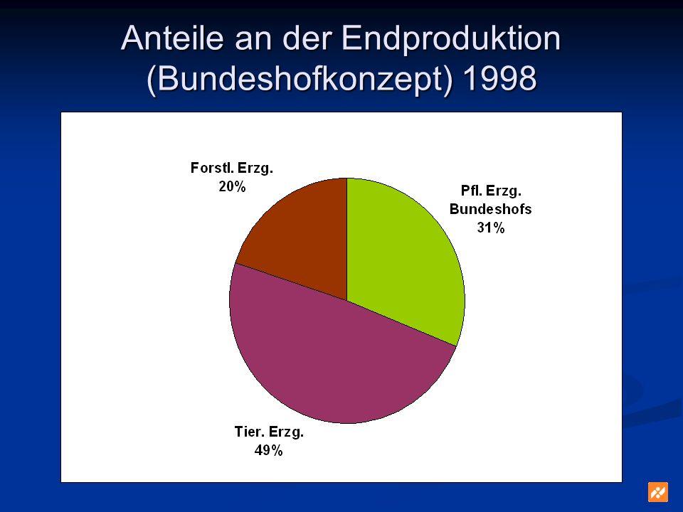 Anteile an der Endproduktion (Bundeshofkonzept) 1998