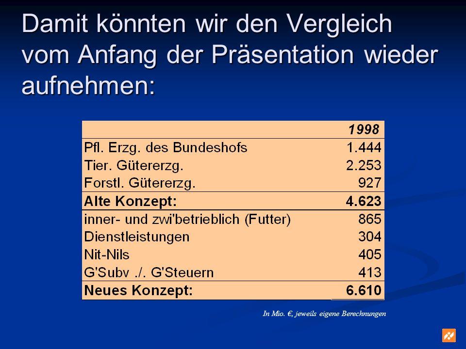 Damit könnten wir den Vergleich vom Anfang der Präsentation wieder aufnehmen: In Mio., jeweils eigene Berechnungen