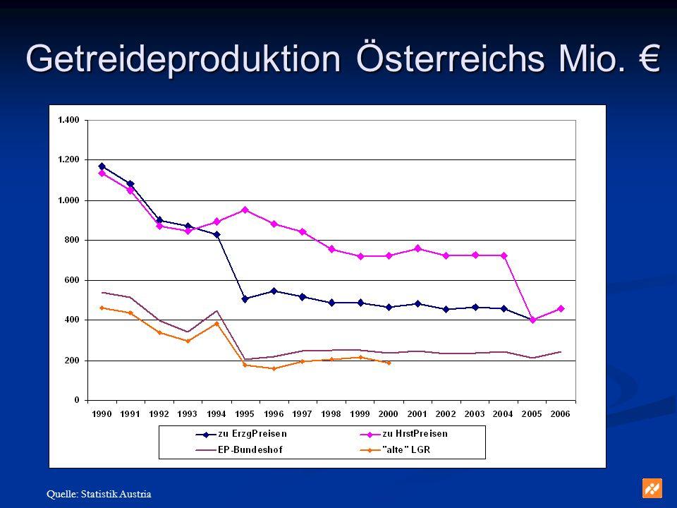 Getreideproduktion Österreichs Mio. Getreideproduktion Österreichs Mio. Quelle: Statistik Austria