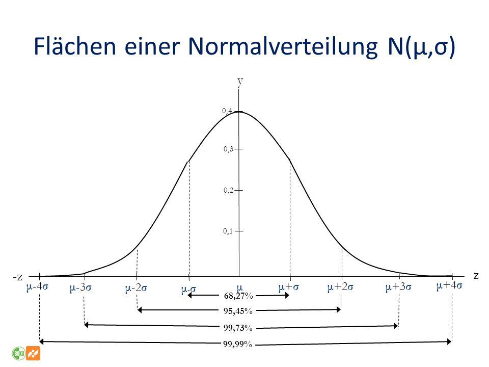 Flächen einer Normalverteilung N(μ,σ) y -z z 0,4 0,3 0,2 0,1 μ-σμ-σ μ-2σ μ 68,27% 95,45% 99,73% 99,99% μ-3σ μ-4σ μ+4σ μ+3σ μ+2σ μ+σμ+σ