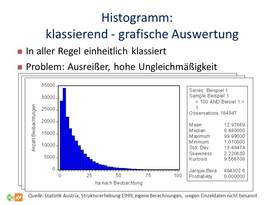 Histogramm: klassierend - grafische Auswertung In aller Regel einheitlich klassiert Problem: Ausreißer, hohe Ungleichmäßigkeit Quelle: Statistik Austr