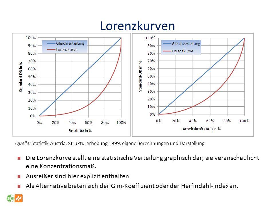 Lorenzkurven Die Lorenzkurve stellt eine statistische Verteilung graphisch dar; sie veranschaulicht eine Konzentrationsmaß. Ausreißer sind hier expliz