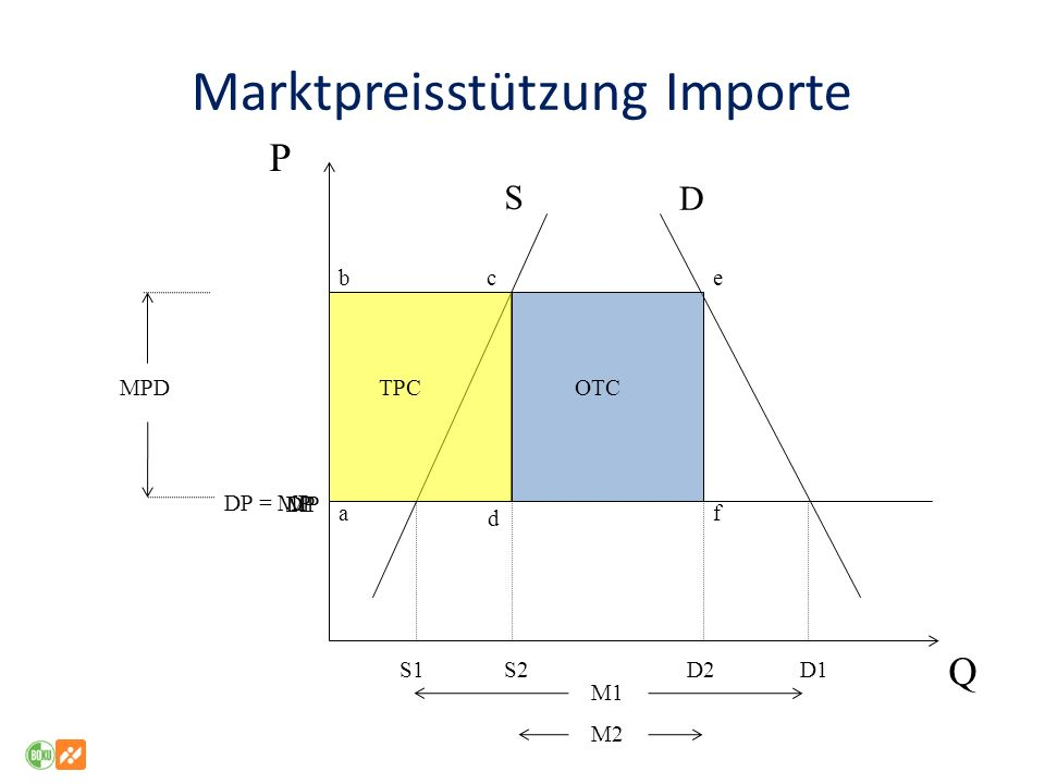 Marktpreisstützung Importe P Q DPMP a d f S D S1S2D2D1 bce DP = MP MPD M2 M1 TPCOTC