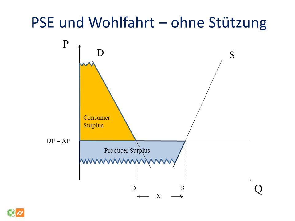 PSE und Wohlfahrt – ohne Stützung P Q DP = XP D S D S X Consumer Surplus Producer Surplus