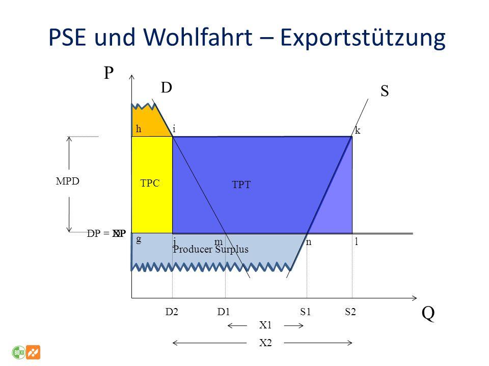 PSE und Wohlfahrt – Exportstützung P Q DP = XP D S D1 S1 X1 Consumer Surplus DPXP MPD Producer Surplus D2S2 X2 TPC TPT g jl hi k mn