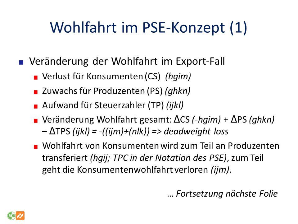Wohlfahrt im PSE-Konzept (1) Veränderung der Wohlfahrt im Export-Fall Verlust für Konsumenten (CS) (hgim) Zuwachs für Produzenten (PS) (ghkn) Aufwand