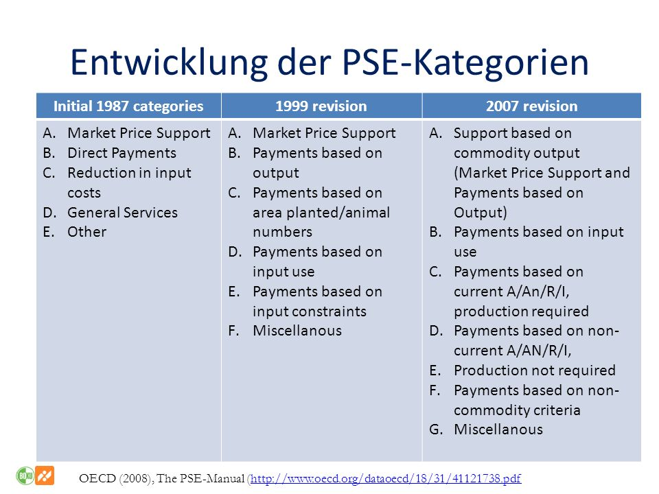 Entwicklung der PSE-Kategorien Initial 1987 categories1999 revision2007 revision A.Market Price Support B.Direct Payments C.Reduction in input costs D