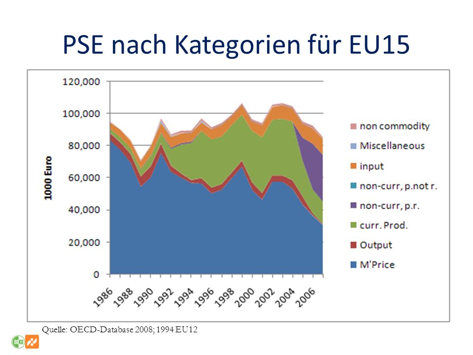 PSE nach Kategorien für EU15 Quelle: OECD-Database 2008; 1994 EU12