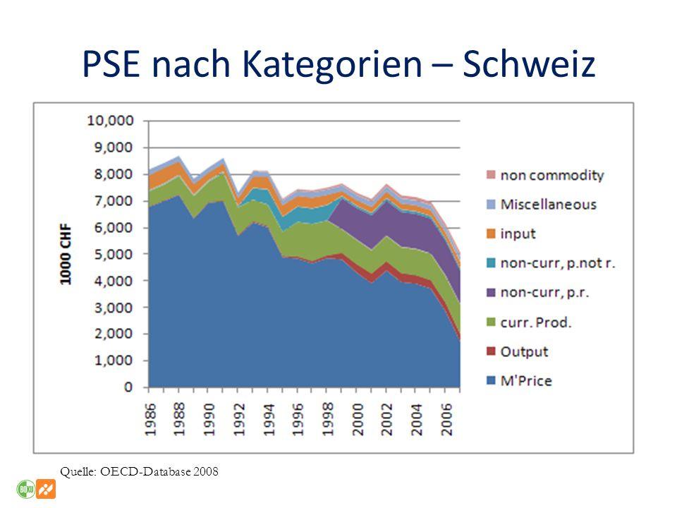 PSE nach Kategorien – Schweiz Quelle: OECD-Database 2008