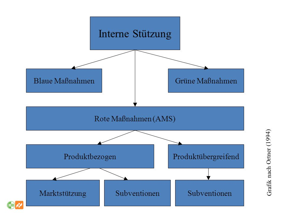 Interne Stützung Blaue MaßnahmenGrüne Maßnahmen Rote Maßnahmen (AMS) ProduktbezogenProduktübergreifend MarktstützungSubventionen Grafik nach Ortner (1
