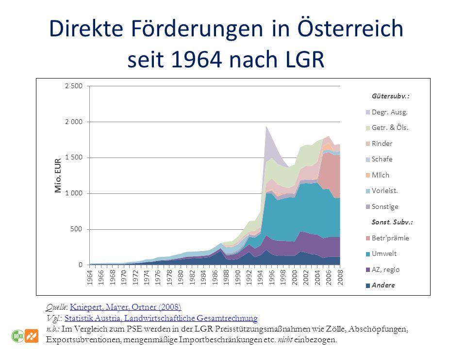 Direkte Förderungen in Österreich seit 1964 nach LGR Quelle: Kniepert, Mayer, Ortner (2008)Kniepert, Mayer, Ortner (2008) Vgl.: Statistik Austria, Lan