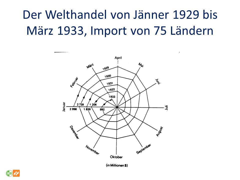 Wohlfahrt im PSE-Konzept (1) Veränderung der Wohlfahrt im Export-Fall Verlust für Konsumenten (CS) (hgim) Zuwachs für Produzenten (PS) (ghkn) Aufwand für Steuerzahler (TP) (ijkl) Veränderung Wohlfahrt gesamt: Δ CS (-hgim) + Δ PS (ghkn) – Δ TPS (ijkl) = -((ijm)+(nlk)) => deadweight loss Wohlfahrt von Konsumenten wird zum Teil an Produzenten transferiert (hgij; TPC in der Notation des PSE), zum Teil geht die Konsumentenwohlfahrt verloren (ijm).