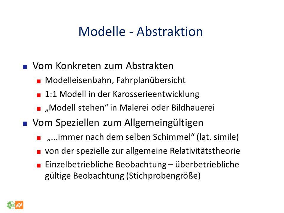 Modelle - Abstraktion Vom Konkreten zum Abstrakten Modelleisenbahn, Fahrplanübersicht 1:1 Modell in der Karosserieentwicklung Modell stehen in Malerei