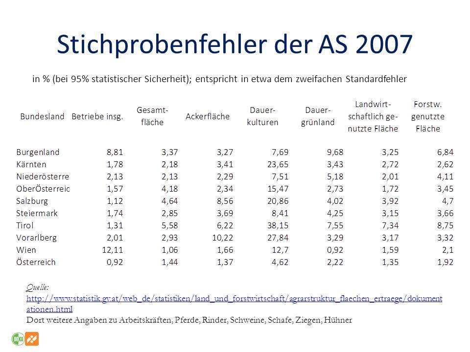 Hochrechnung (AS) Hochrechnung für eine geschichtete Stichprobe Wobei x bhj (b) Bundesland – (h) Betriebsform j=1..nBetrieb j aus dem Stichprobenumfang n von bh N bh Anzahl der Betriebe im Auswahlrahmen von bh XSchätzwert
