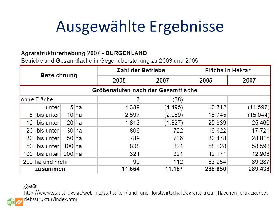 Ausgewählte Ergebnisse Quelle: http://www.statistik.gv.at/web_de/statistiken/land_und_forstwirtschaft/agrarstruktur_flaechen_ertraege/bet riebsstruktu