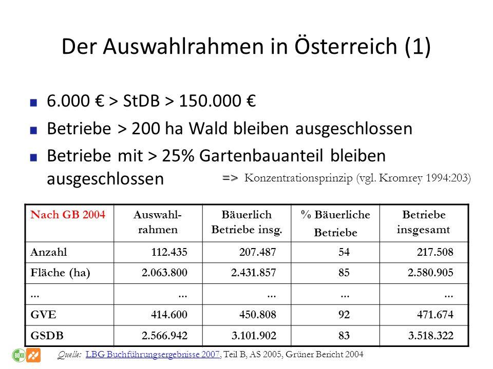 Der Auswahlrahmen in Österreich (1) 6.000 > StDB > 150.000 Betriebe > 200 ha Wald bleiben ausgeschlossen Betriebe mit > 25% Gartenbauanteil bleiben au