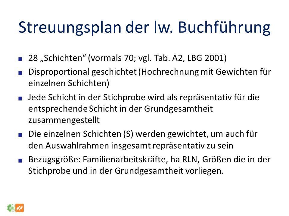 Streuungsplan der lw. Buchführung 28 Schichten (vormals 70; vgl. Tab. A2, LBG 2001) Disproportional geschichtet (Hochrechnung mit Gewichten für einzel