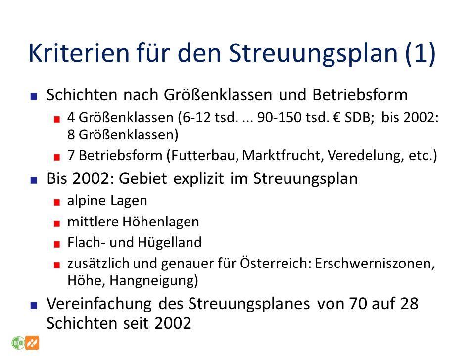 Kriterien für den Streuungsplan (1) Schichten nach Größenklassen und Betriebsform 4 Größenklassen (6-12 tsd.... 90-150 tsd. SDB; bis 2002: 8 Größenkla