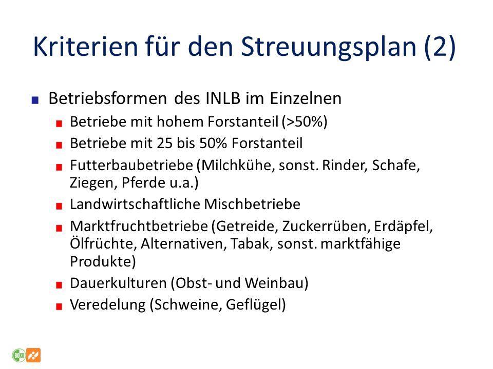 Kriterien für den Streuungsplan (2) Betriebsformen des INLB im Einzelnen Betriebe mit hohem Forstanteil (>50%) Betriebe mit 25 bis 50% Forstanteil Fut