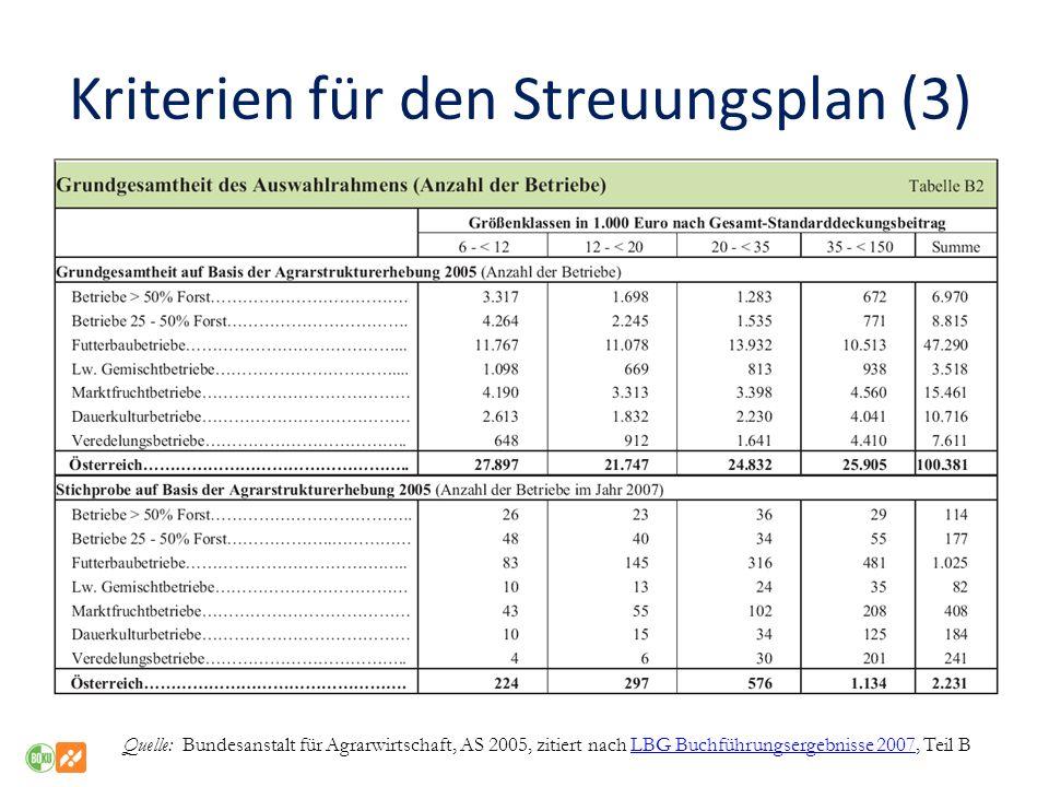Kriterien für den Streuungsplan (3) Quelle: Bundesanstalt für Agrarwirtschaft, AS 2005, zitiert nach LBG Buchführungsergebnisse 2007, Teil BLBG Buchfü