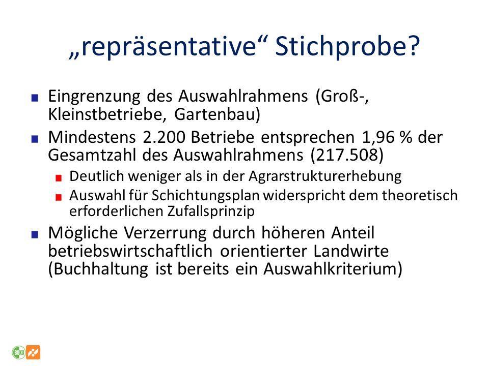 Gewichtung/Hochrechnung (INLB) Durch die LBG werden in der Regel nur Merkmale je ha Landnutzungsfläche oder je Arbeitskraft (also Durchschnittswerte, keine Österreich-Flächen (bspw.) Wenn, dann werden alle Größen über die je-Fläche Auswertung hochgerechnet Vorteil: Leichter zu rechnen, Kohärenz über den gesamten Datensatz Möglichkeit der Hochrechnung über jeweils spezifische für die Fragestellung, den Betriebsschwerpunkt besser geeignete Größe bleibt ungenutzt.