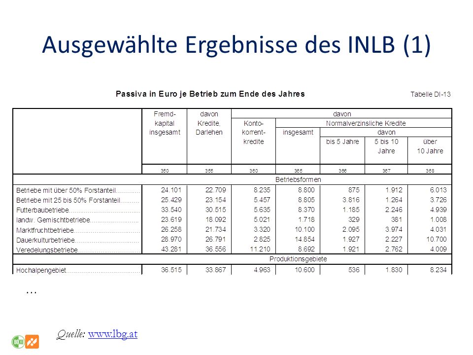 Ausgewählte Ergebnisse des INLB (1) Quelle: www.lbg.atwww.lbg.at …