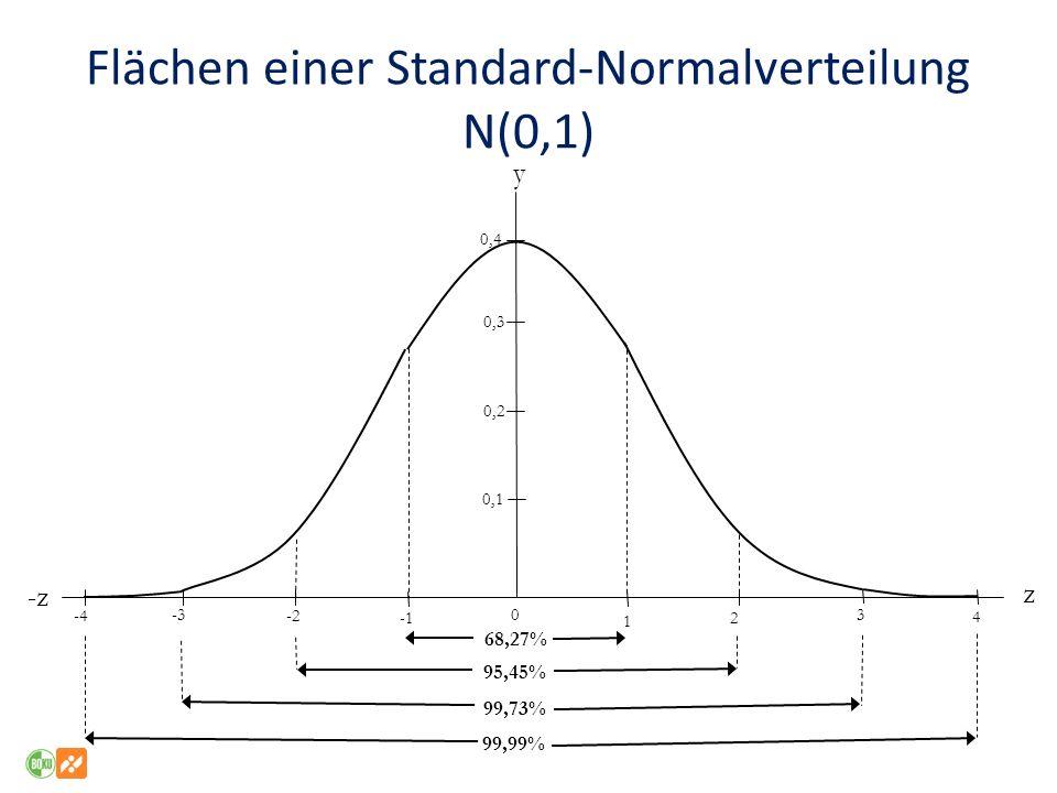 Flächen einer Standard-Normalverteilung N(0,1) y -z z 0,4 0,3 0,2 0,1 -2 -3 -4 0 1 2 3 4 68,27% 95,45% 99,73% 99,99%