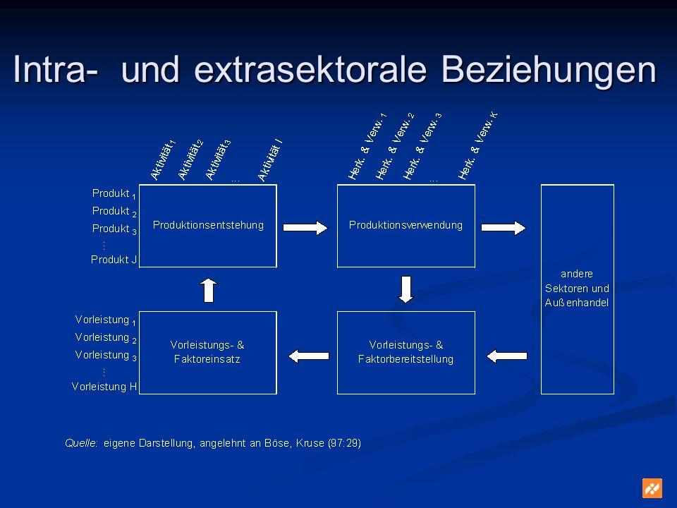 Beispiel: Gerste in Produktion und Gütermarkt...Gerste...