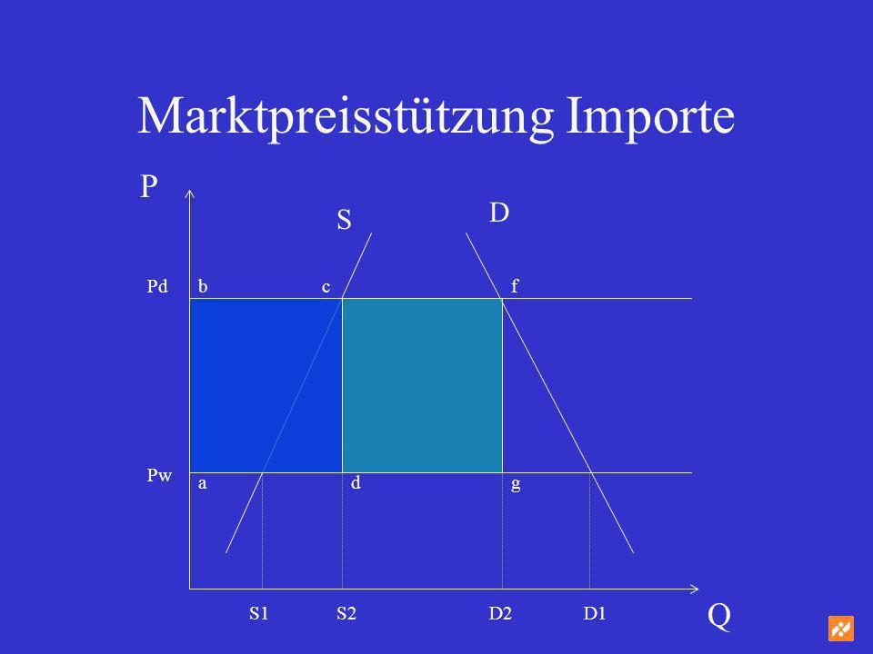 Marktpreisstützung Importe P Q Pd Pw adg S D S1S2D2D1 bcf