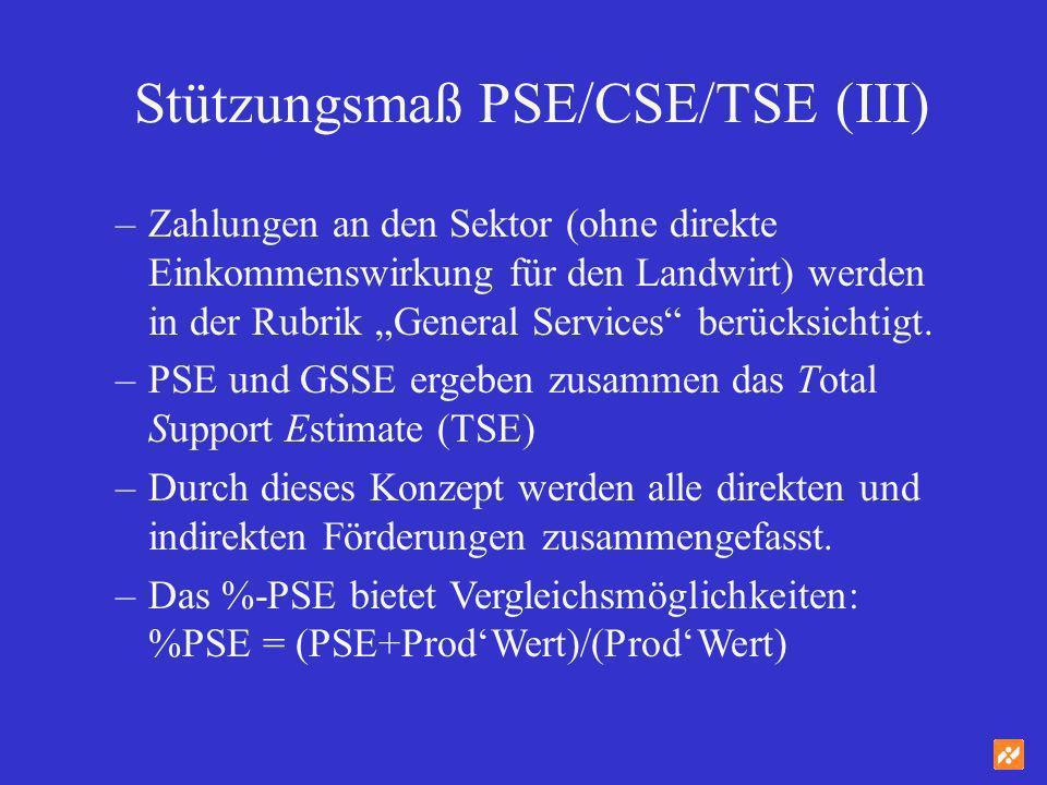 Stützungsmaß PSE/CSE/TSE (III) –Zahlungen an den Sektor (ohne direkte Einkommenswirkung für den Landwirt) werden in der Rubrik General Services berück