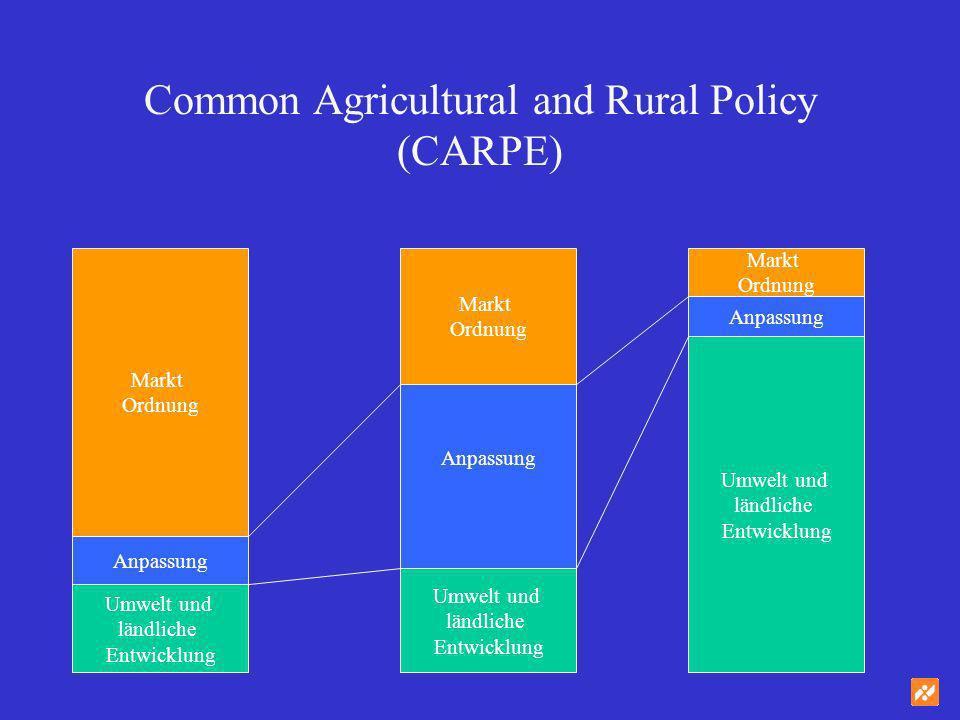 Common Agricultural and Rural Policy (CARPE) Umwelt und ländliche Entwicklung Anpassung Markt Ordnung Umwelt und ländliche Entwicklung Anpassung Markt