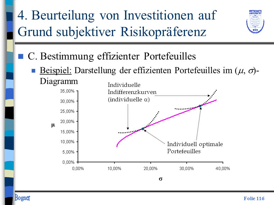 Folie 116 Individuelle Indifferenzkurven (individuelle ) Individuell optimale Portefeuilles 4. Beurteilung von Investitionen auf Grund subjektiver Ris